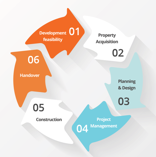 Our Property Development Process